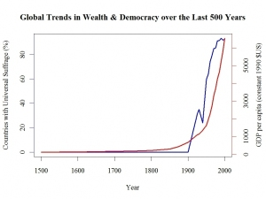 global-trends-in-wealth-and-democracy