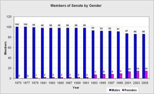 Senate_Gender