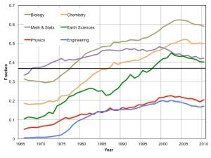 STEM graph