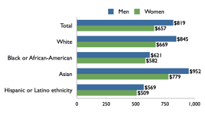 US_gender_pay_gap,_by_sex,_race-ethnicity.001