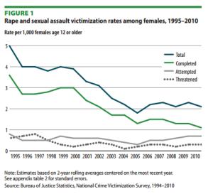 rape chart
