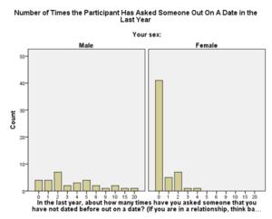 date graph