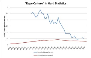 rape-rates-usa-ncvs